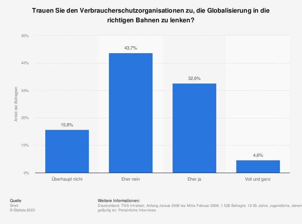 Statistik: Trauen Sie den Verbraucherschutzorganisationen zu, die Globalisierung in die richtigen Bahnen zu lenken? | Statista
