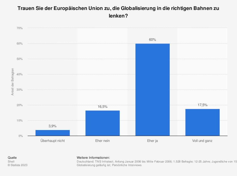 Statistik: Trauen Sie der Europäischen Union zu, die Globalisierung in die richtigen Bahnen zu lenken? | Statista