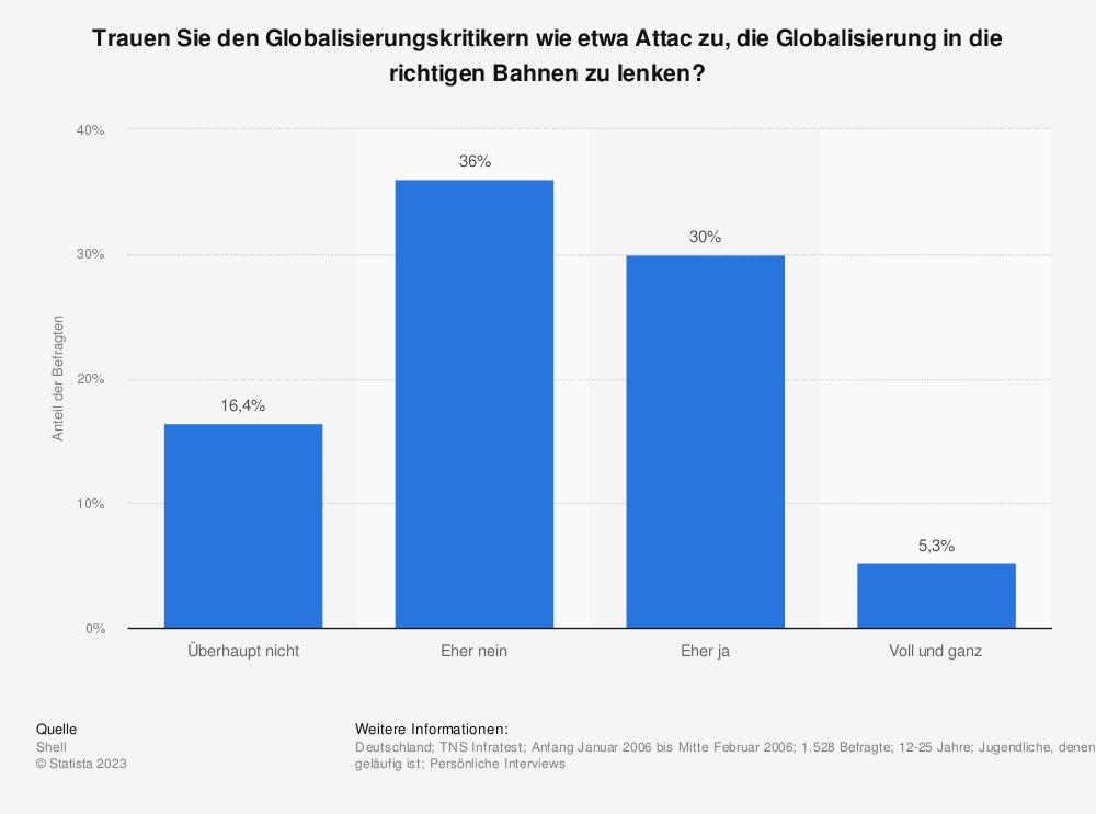 Statistik: Trauen Sie den Globalisierungskritikern wie etwa Attac zu, die Globalisierung in die richtigen Bahnen zu lenken? | Statista