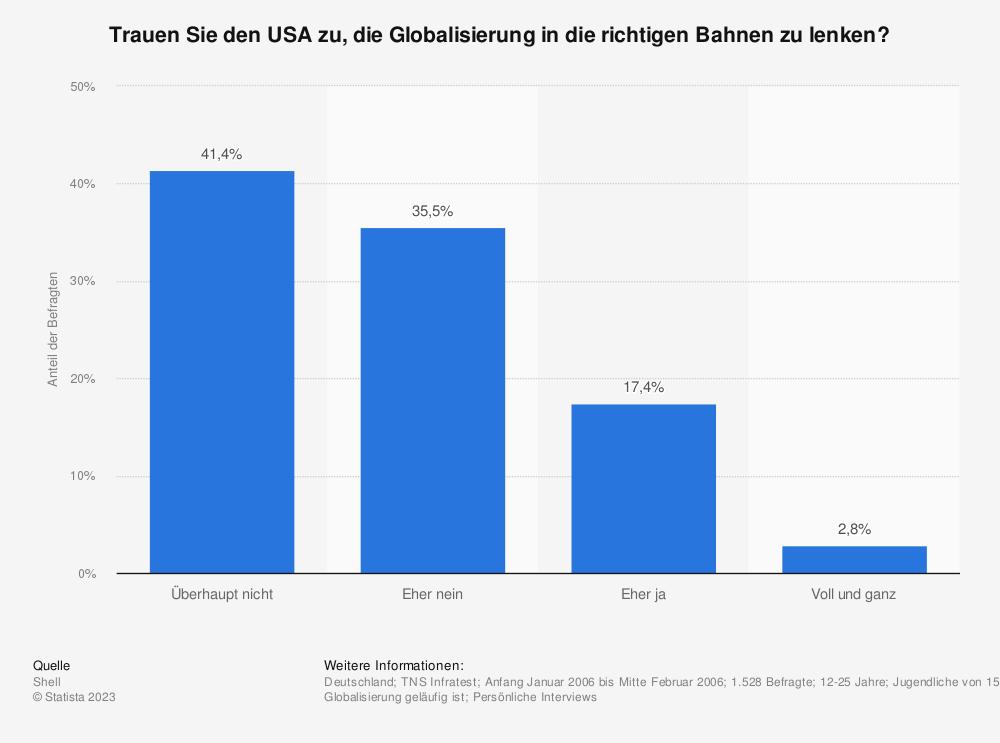 Statistik: Trauen Sie den USA zu, die Globalisierung in die richtigen Bahnen zu lenken? | Statista