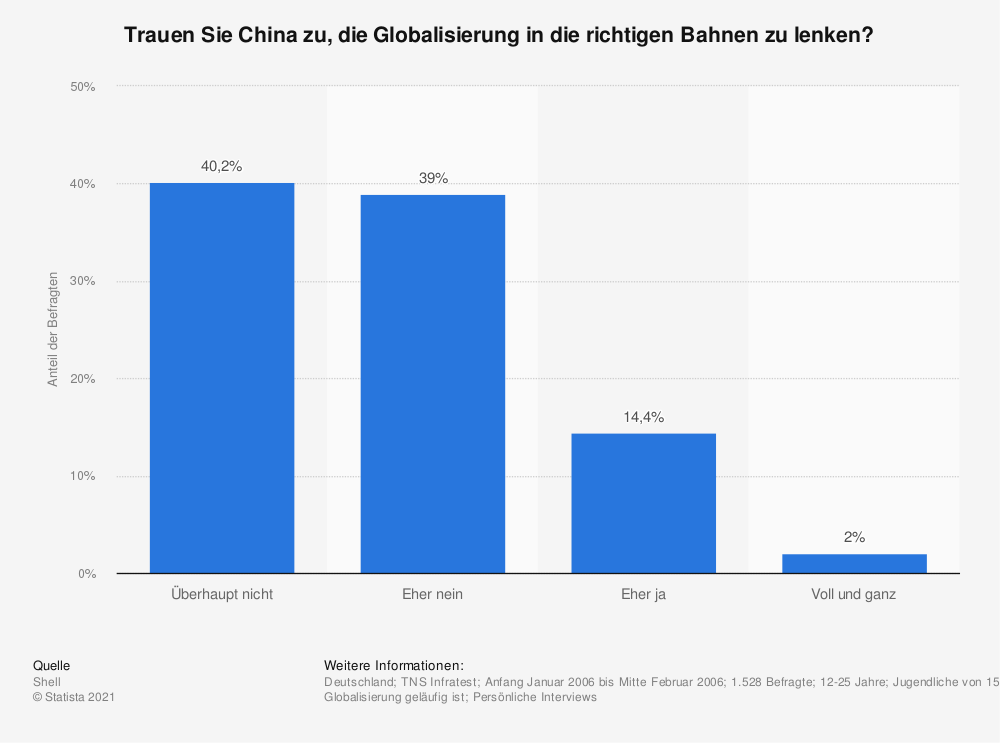 Statistik: Trauen Sie China zu, die Globalisierung in die richtigen Bahnen zu lenken? | Statista