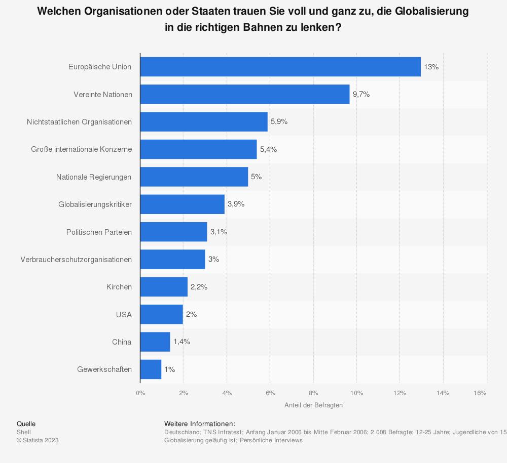 Statistik: Welchen Organisationen oder Staaten trauen Sie voll und ganz zu, die Globalisierung in die richtigen Bahnen zu lenken? | Statista