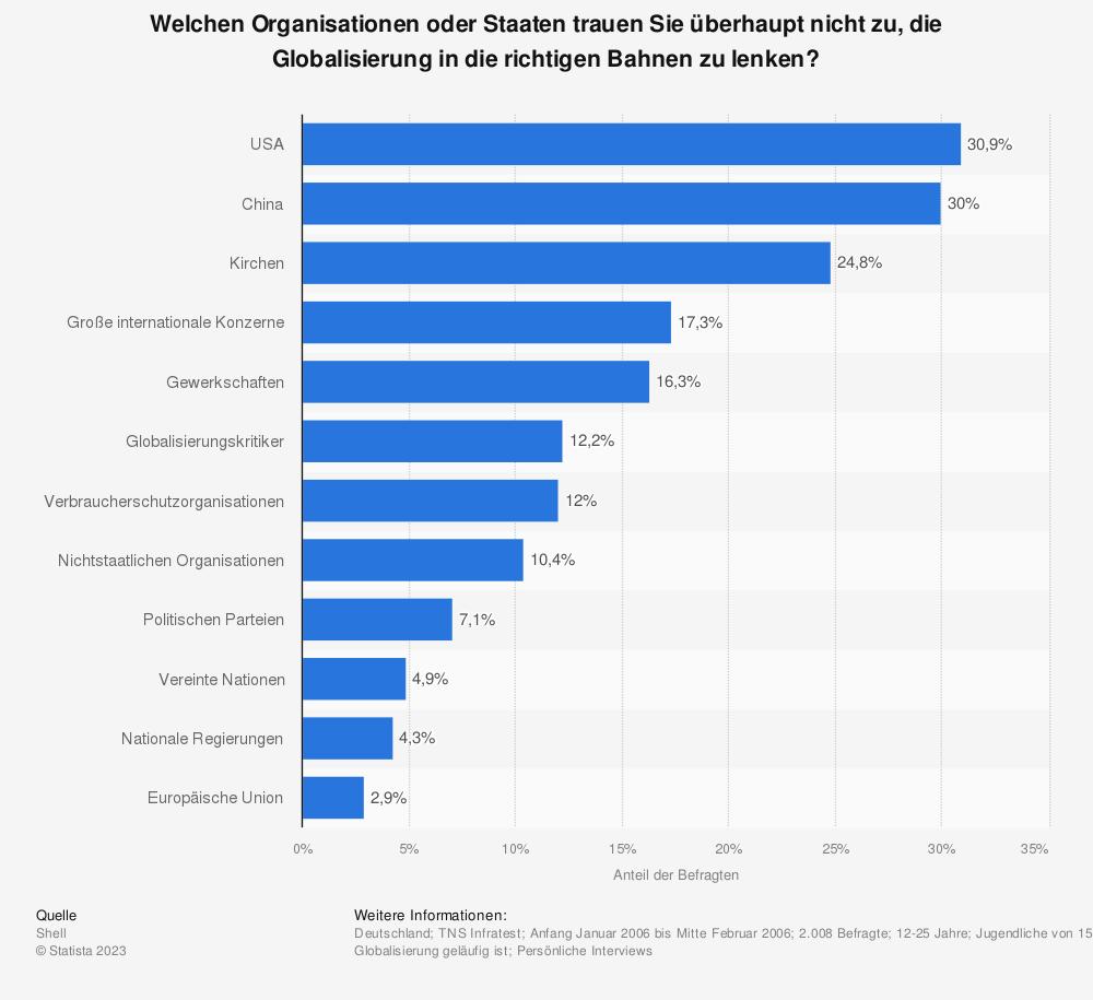 Statistik: Welchen Organisationen oder Staaten trauen Sie überhaupt nicht zu, die Globalisierung in die richtigen Bahnen zu lenken? | Statista