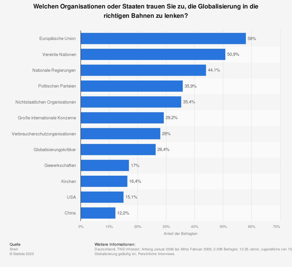 Statistik: Welchen Organisationen oder Staaten trauen Sie zu, die Globalisierung in die richtigen Bahnen zu lenken? | Statista