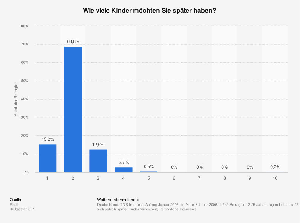 Statistik: Wie viele Kinder möchten Sie später haben? | Statista