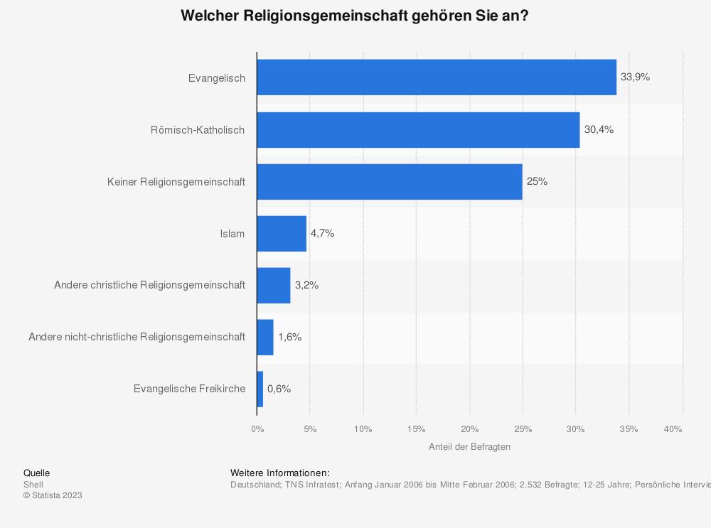 Statistik: Welcher Religionsgemeinschaft gehören Sie an? | Statista