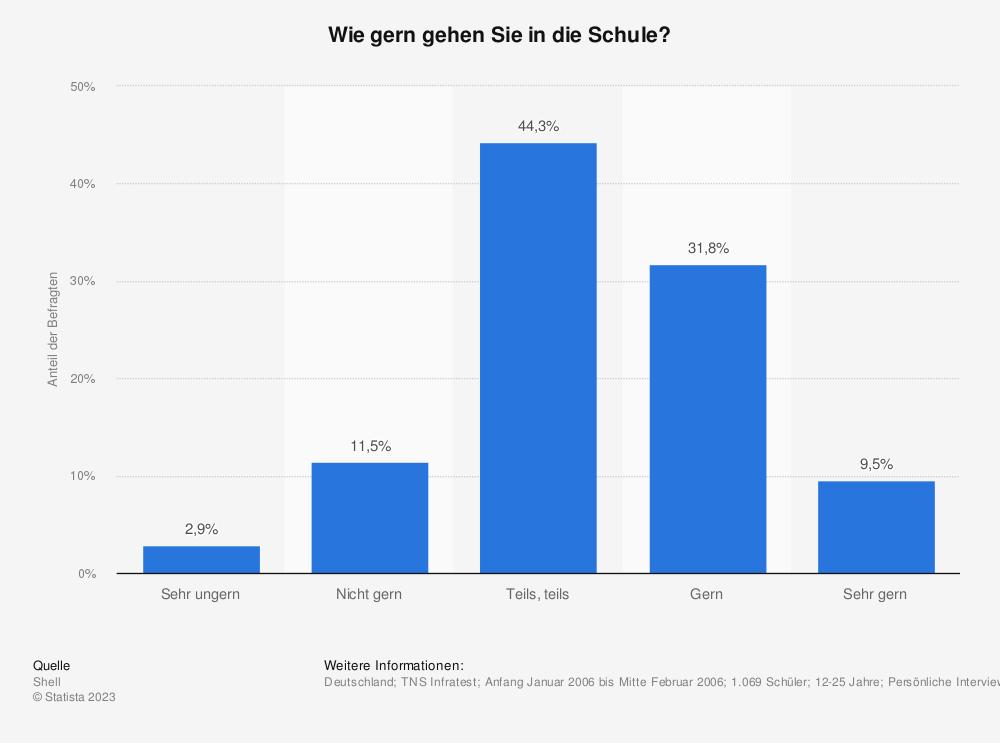 Statistik: Wie gern gehen Sie in die Schule? | Statista