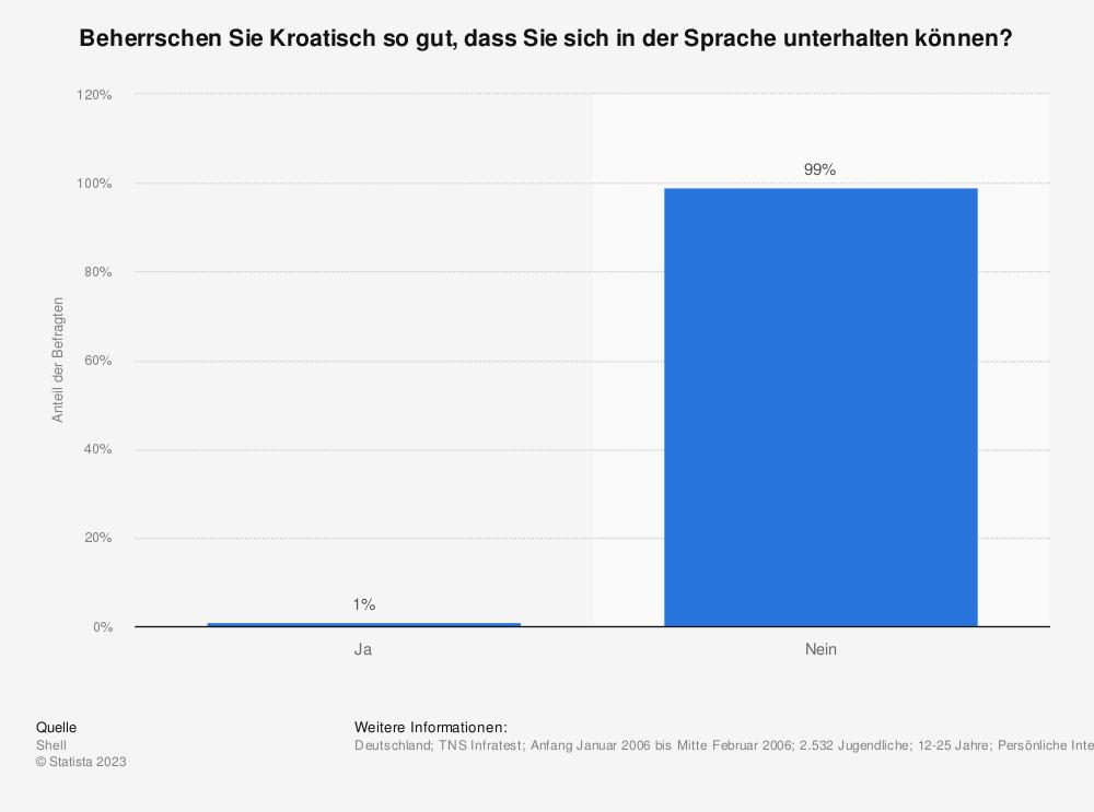Statistik: Beherrschen Sie Kroatisch so gut, dass Sie sich in der Sprache unterhalten können? | Statista