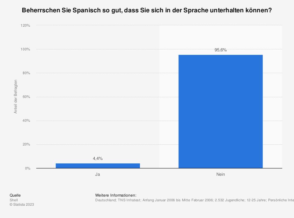 Statistik: Beherrschen Sie Spanisch so gut, dass Sie sich in der Sprache unterhalten können? | Statista