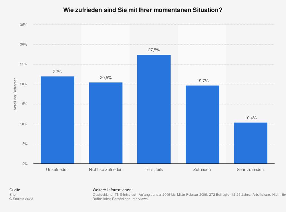 Statistik: Wie zufrieden sind Sie mit Ihrer momentanen Situation? | Statista