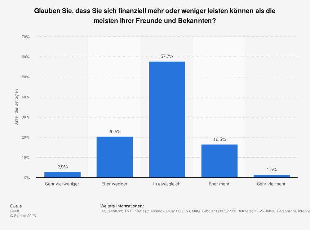 Statistik: Glauben Sie, dass Sie sich finanziell mehr oder weniger leisten können als die meisten Ihrer Freunde und Bekannten? | Statista
