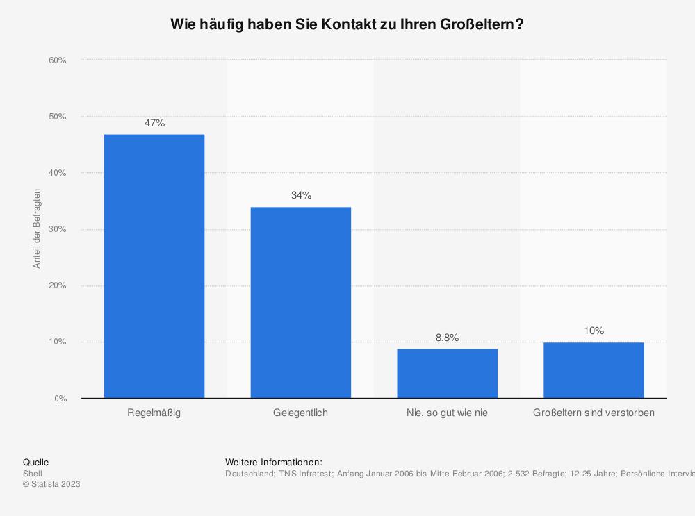 Statistik: Wie häufig haben Sie Kontakt zu Ihren Großeltern? | Statista