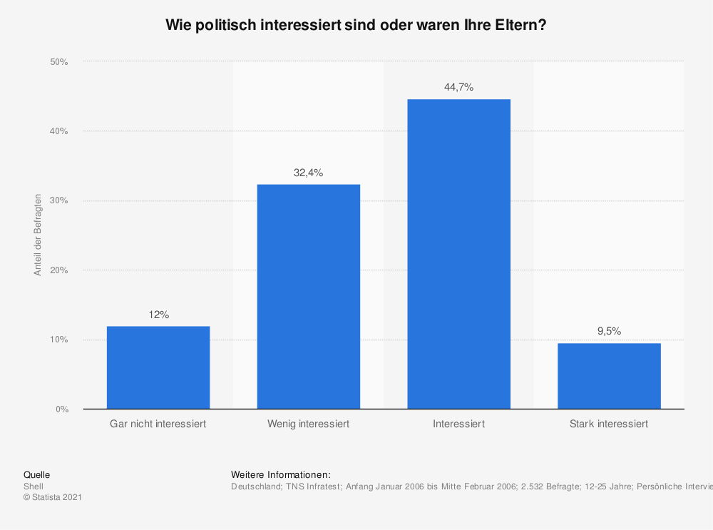 Statistik: Wie politisch interessiert sind oder waren Ihre Eltern? | Statista