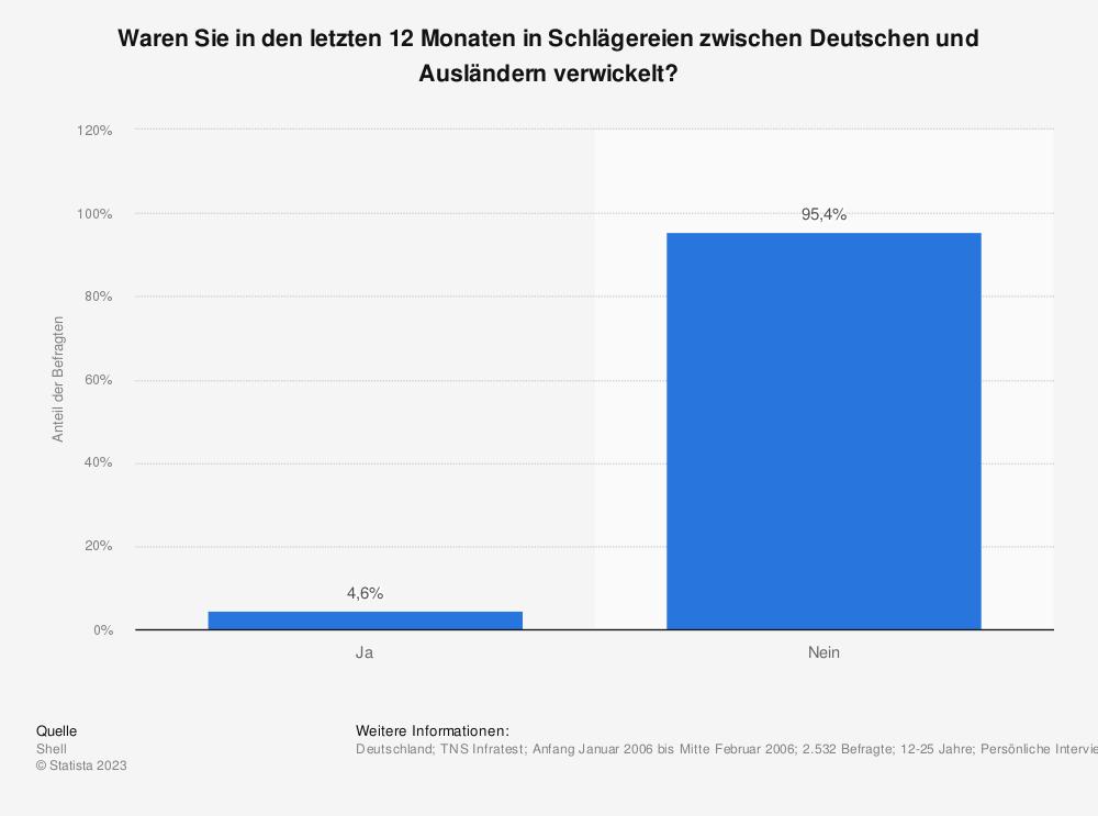 Statistik: Waren Sie in den letzten 12 Monaten in Schlägereien zwischen Deutschen und Ausländern verwickelt? | Statista