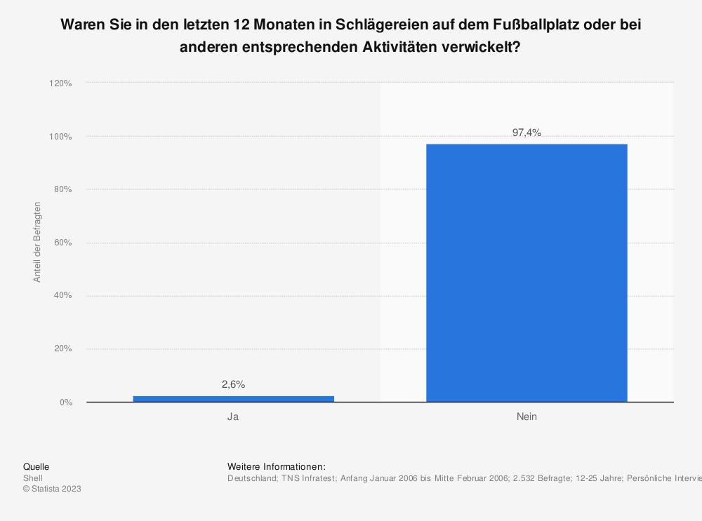Statistik: Waren Sie in den letzten 12 Monaten in Schlägereien auf dem Fußballplatz oder bei anderen entsprechenden Aktivitäten verwickelt? | Statista