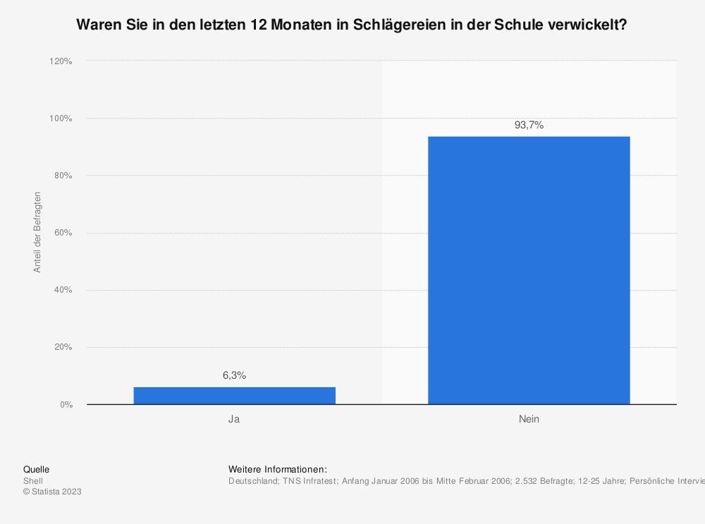 Statistik: Waren Sie in den letzten 12 Monaten in Schlägereien in der Schule verwickelt? | Statista