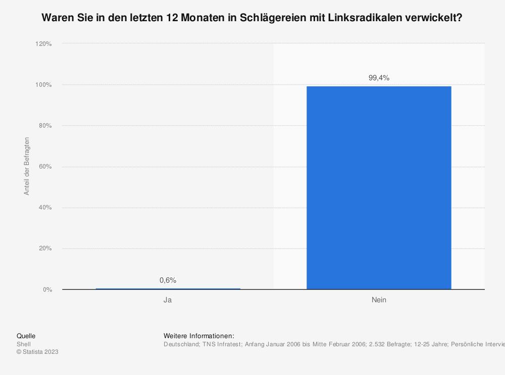 Statistik: Waren Sie in den letzten 12 Monaten in Schlägereien mit Linksradikalen verwickelt? | Statista