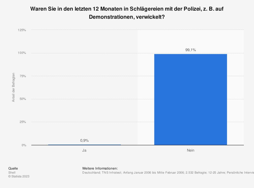 Statistik: Waren Sie in den letzten 12 Monaten in Schlägereien mit der Polizei, z. B. auf Demonstrationen, verwickelt? | Statista