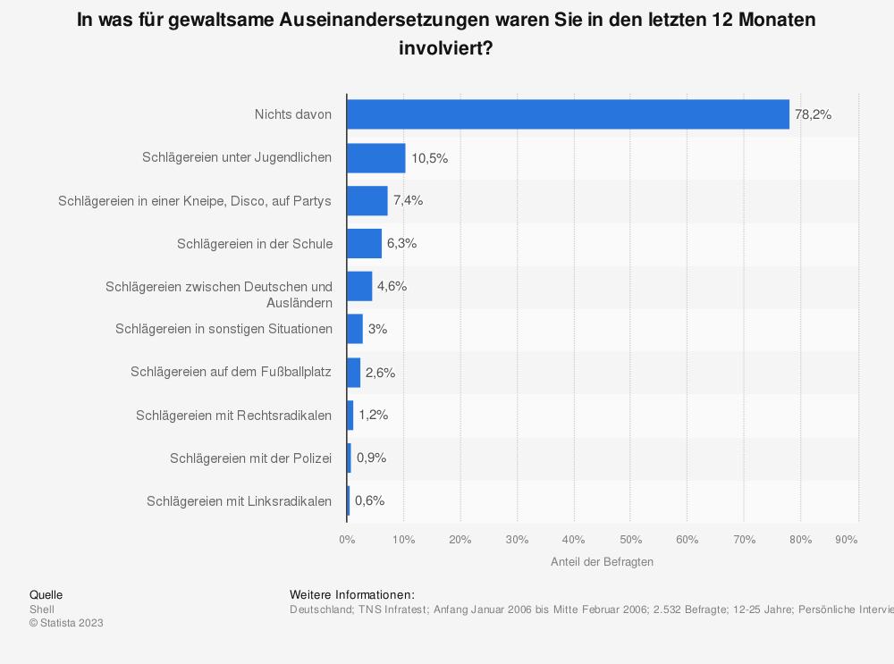Statistik: In was für gewaltsame Auseinandersetzungen waren Sie in den letzten 12 Monaten involviert? | Statista