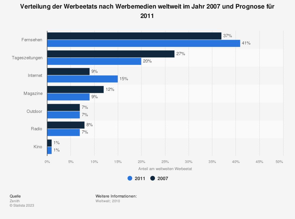 Statistik: Verteilung der Werbeetats nach Werbemedien weltweit im Jahr 2007 und Prognose für 2011 | Statista