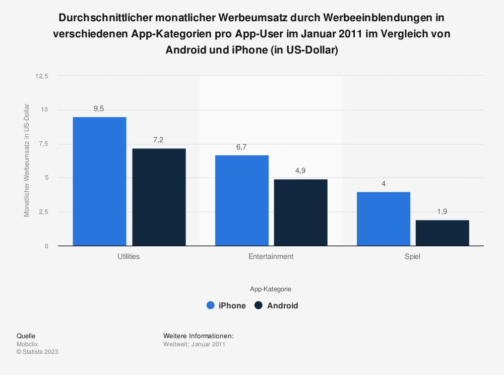 Statistik: Durchschnittlicher monatlicher Werbeumsatz durch Werbeeinblendungen in verschiedenen App-Kategorien pro App-User im Januar 2011 im Vergleich von Android und iPhone (in US-Dollar) | Statista