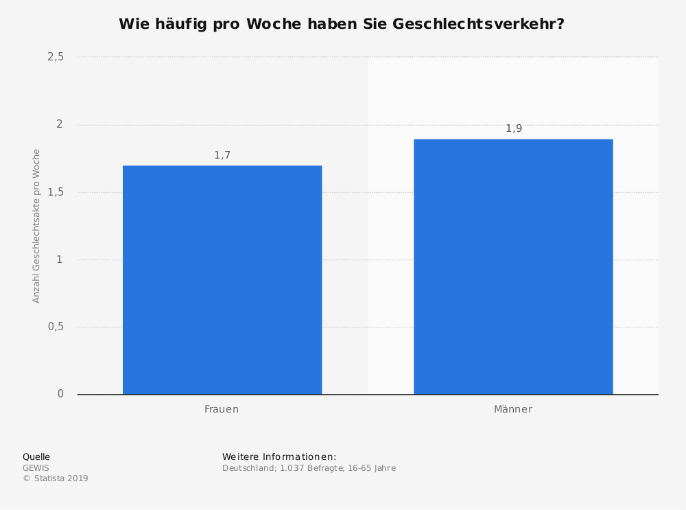 Statistik: Wie häufig pro Woche haben Sie Geschlechtsverkehr? | Statista