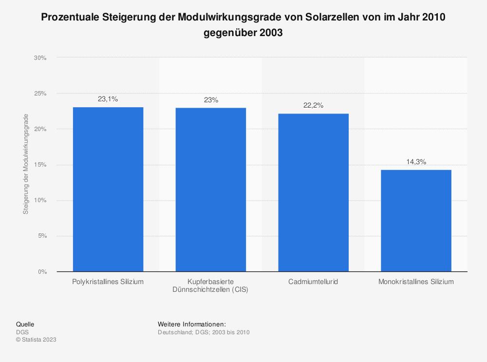 Statistik: Prozentuale Steigerung der Modulwirkungsgrade von Solarzellen von im Jahr 2010 gegenüber 2003   Statista