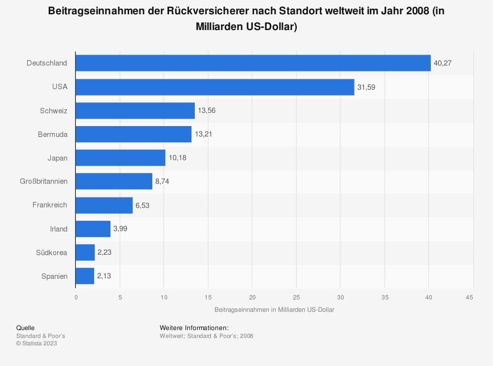 Statistik: Beitragseinnahmen der Rückversicherer nach Standort weltweit im Jahr 2008 (in Milliarden US-Dollar) | Statista