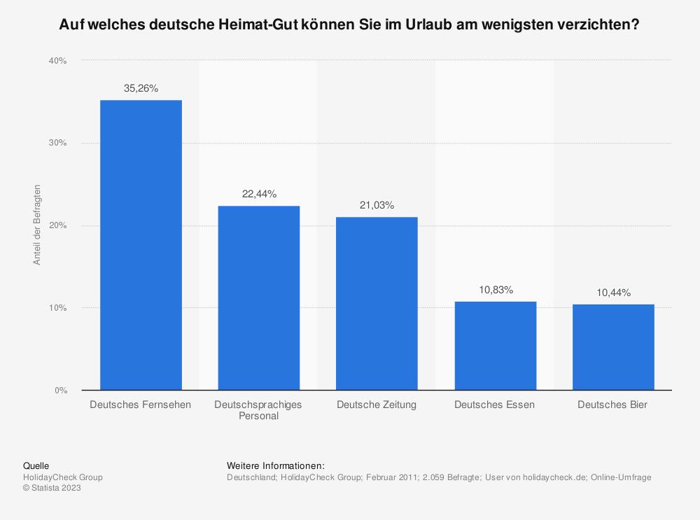 Statistik: Auf welches deutsche Heimat-Gut können Sie im Urlaub am wenigsten verzichten?   Statista