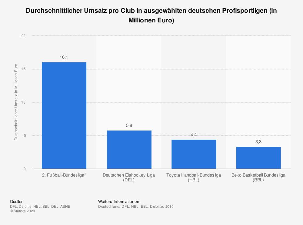 Statistik: Durchschnittlicher Umsatz pro Club in ausgewählten deutschen Profisportligen (in Millionen Euro)   Statista