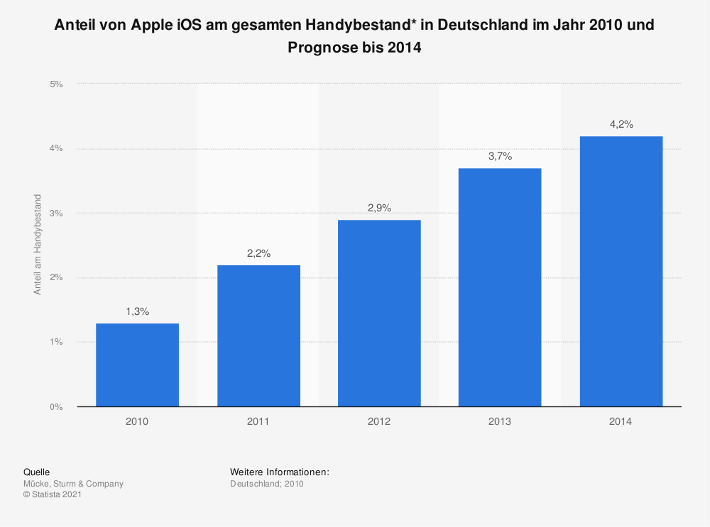 Statistik: Anteil von Apple iOS am gesamten Handybestand* in Deutschland im Jahr 2010 und Prognose bis 2014   Statista