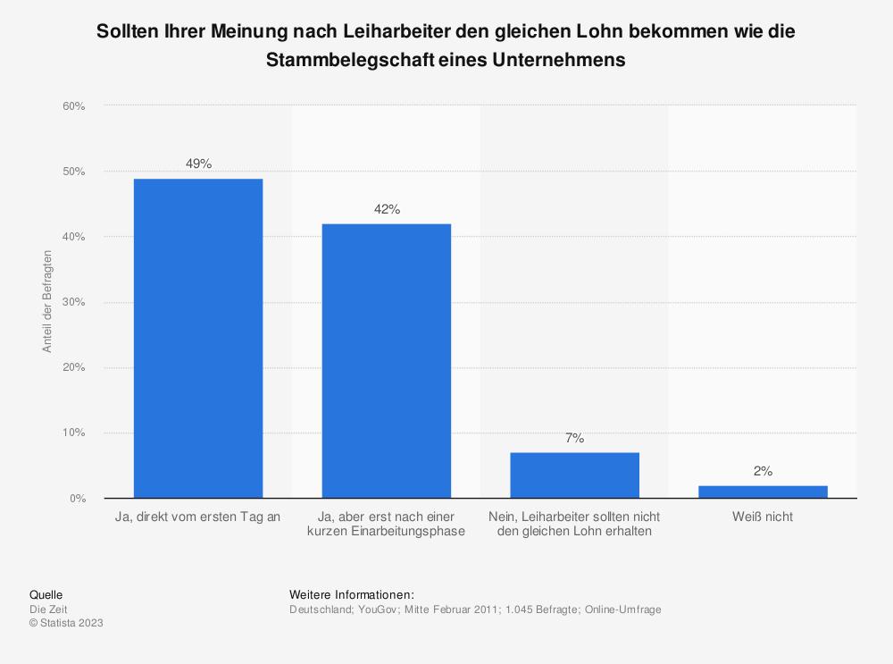Statistik: Sollten Ihrer Meinung nach Leiharbeiter den gleichen Lohn bekommen wie die Stammbelegschaft eines Unternehmens | Statista