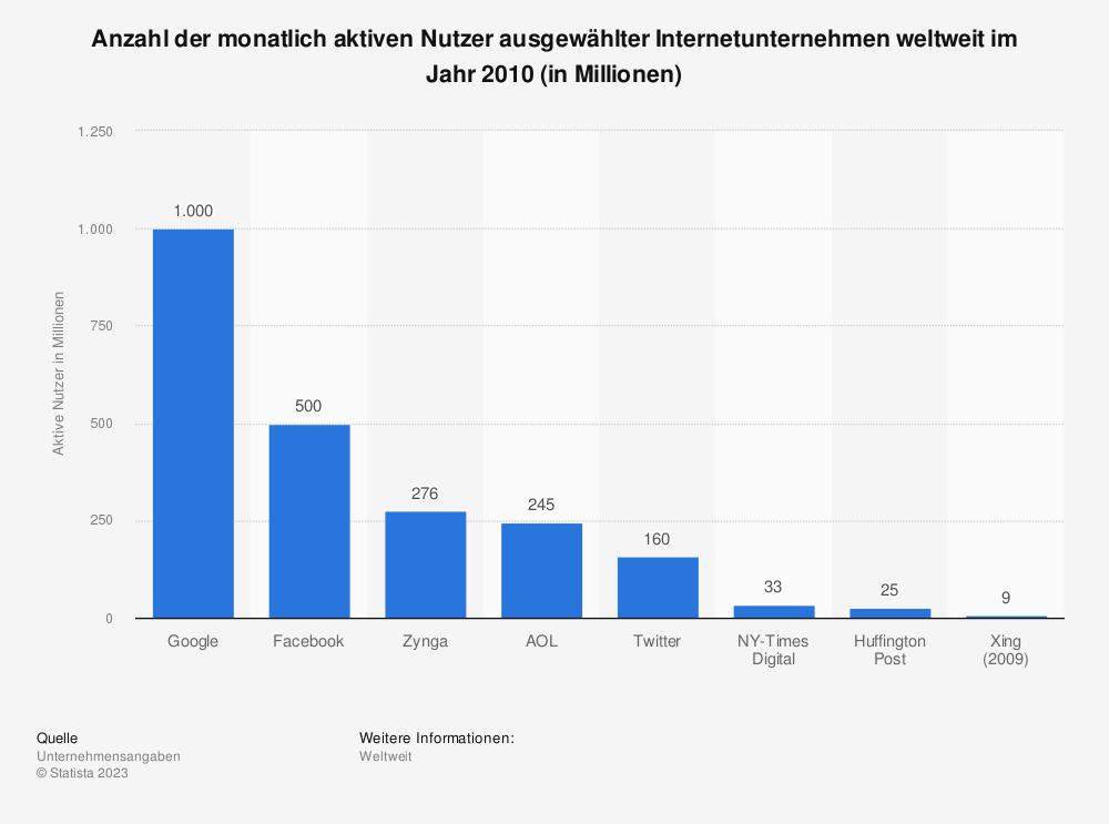 Statistik: Anzahl der monatlich aktiven Nutzer ausgewählter Internetunternehmen weltweit im Jahr 2010 (in Millionen) | Statista
