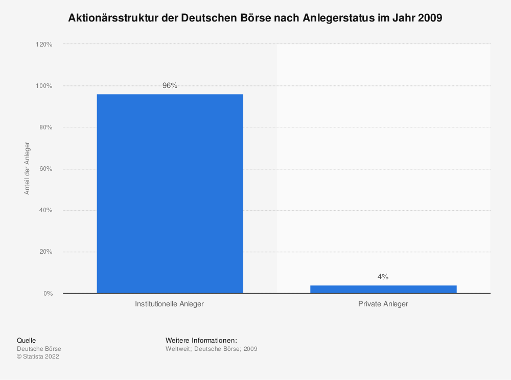 Statistik: Aktionärsstruktur der Deutschen Börse nach Anlegerstatus im Jahr 2009 | Statista