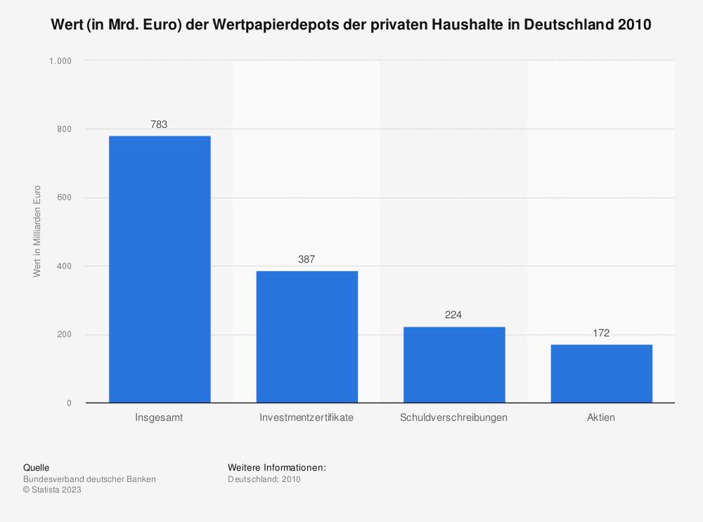 Statistik: Wert (in Mrd. Euro) der Wertpapierdepots der privaten Haushalte in Deutschland 2010 | Statista