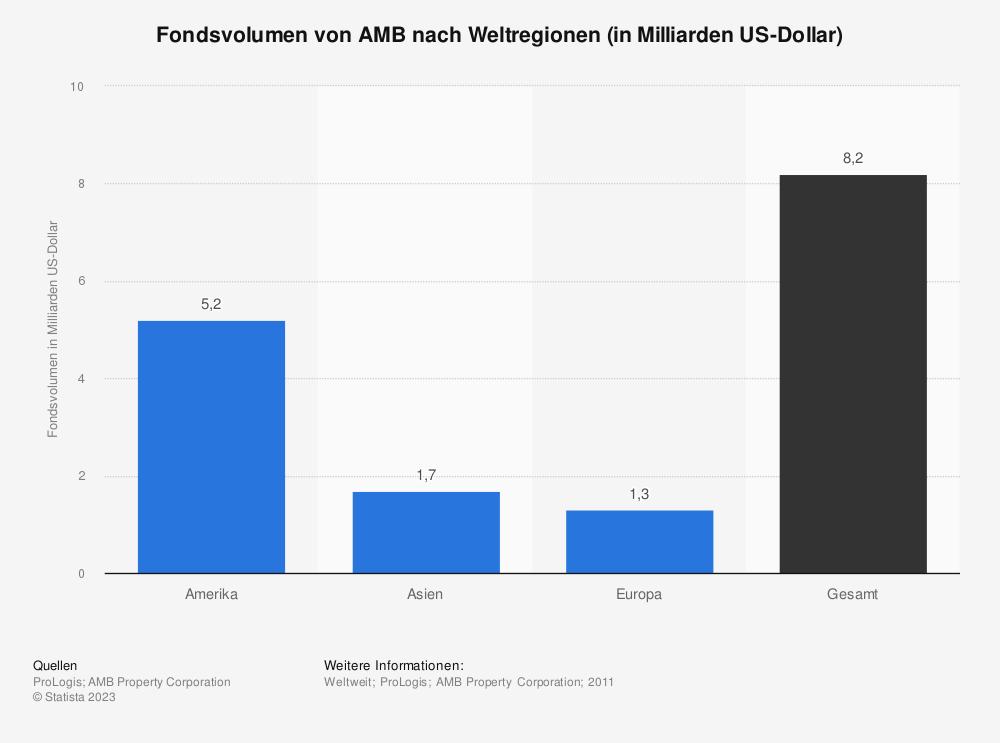 Statistik: Fondsvolumen von AMB nach Weltregionen (in Milliarden US-Dollar) | Statista