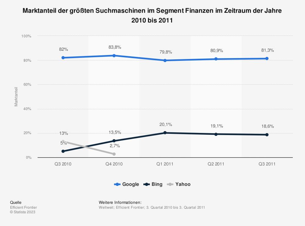 Statistik: Marktanteil der größten Suchmaschinen im Segment Finanzen im Zeitraum der Jahre 2010 bis 2011 | Statista
