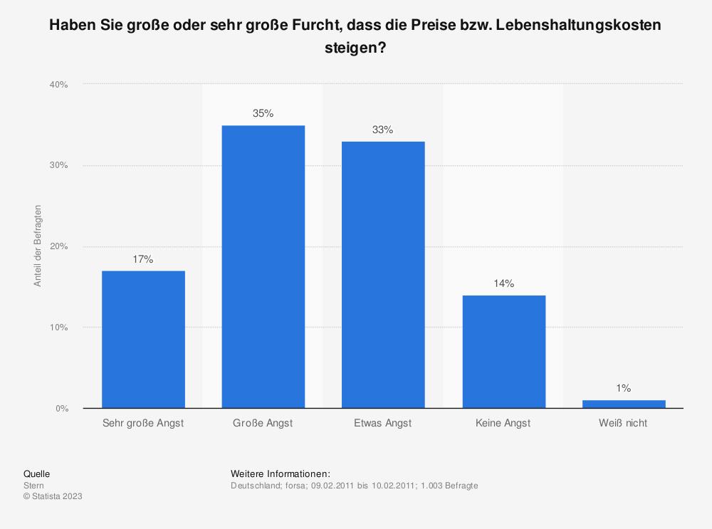 Statistik: Haben Sie große oder sehr große Furcht, dass die Preise bzw. Lebenshaltungskosten steigen? | Statista