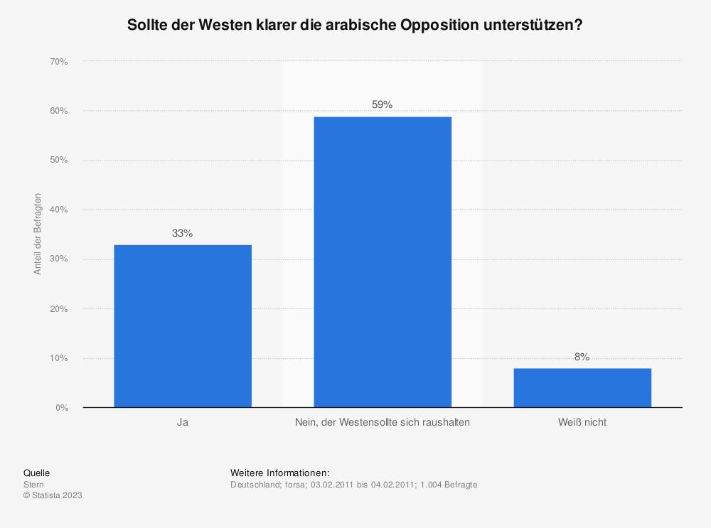Statistik: Sollte der Westen klarer die arabische Opposition unterstützen? | Statista