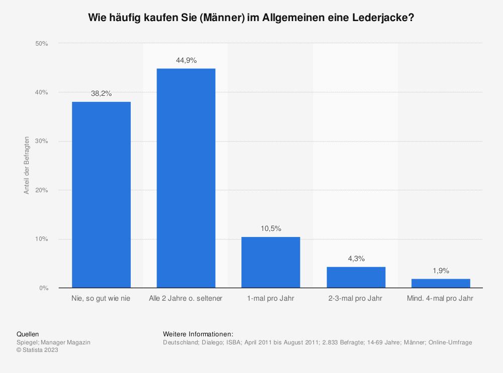 Statistik: Wie häufig kaufen Sie (Männer) im Allgemeinen eine Lederjacke? | Statista