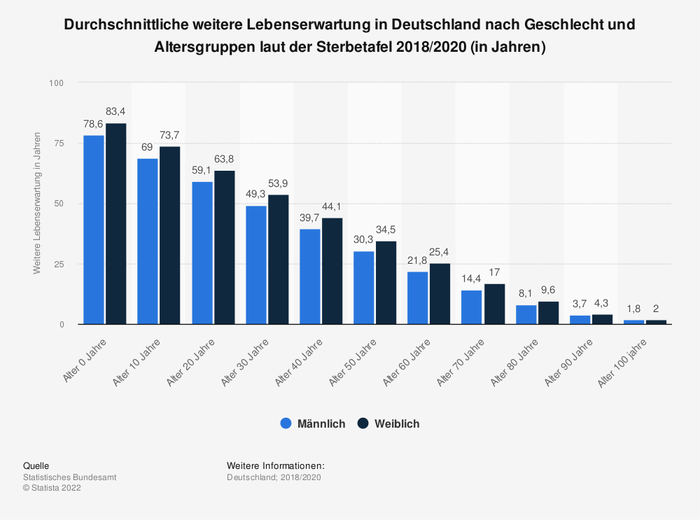 Statistik: Durchschnittliche weitere Lebenserwartung in Deutschland nach Geschlecht und Altersgruppen laut der Sterbetafel 2010/12 (in Jahren) | Statista