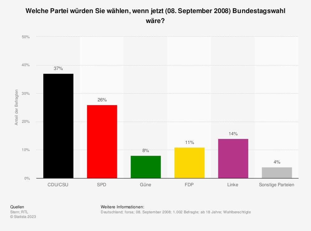 Statistik: Welche Partei würden Sie wählen, wenn jetzt (08. September 2008) Bundestagswahl wäre? | Statista