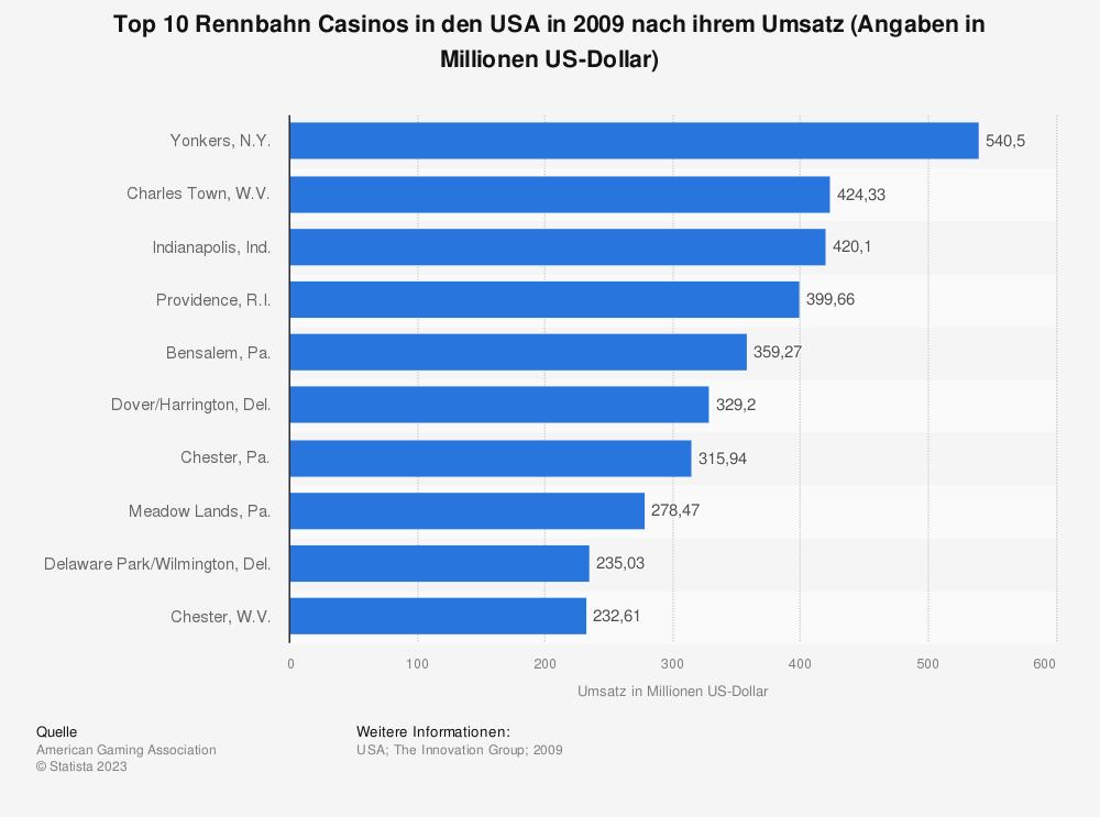 Statistik: Top 10 Rennbahn Casinos in den USA in 2009 nach ihrem Umsatz (Angaben in Millionen US-Dollar) | Statista