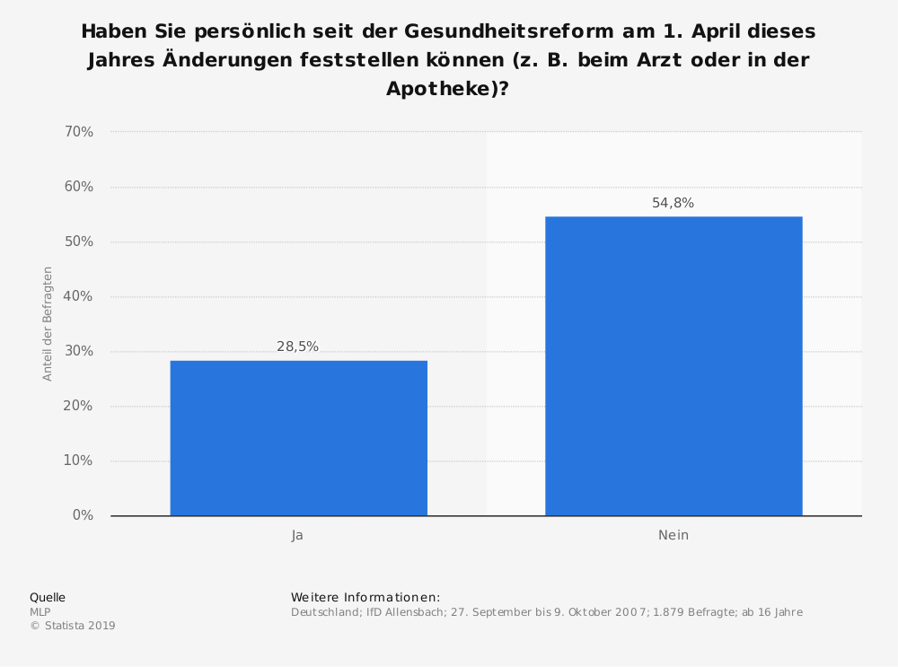 Statistik: Haben Sie persönlich seit der Gesundheitsreform am 1. April dieses Jahres Änderungen feststellen können (z. B. beim Arzt oder in der Apotheke)? | Statista