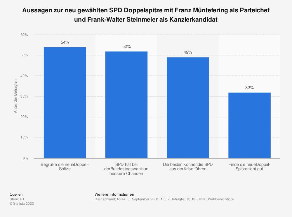 Statistik: Aussagen zur neu gewählten SPD Doppelspitze mit Franz Müntefering als Parteichef und Frank-Walter Steinmeier als Kanzlerkandidat | Statista