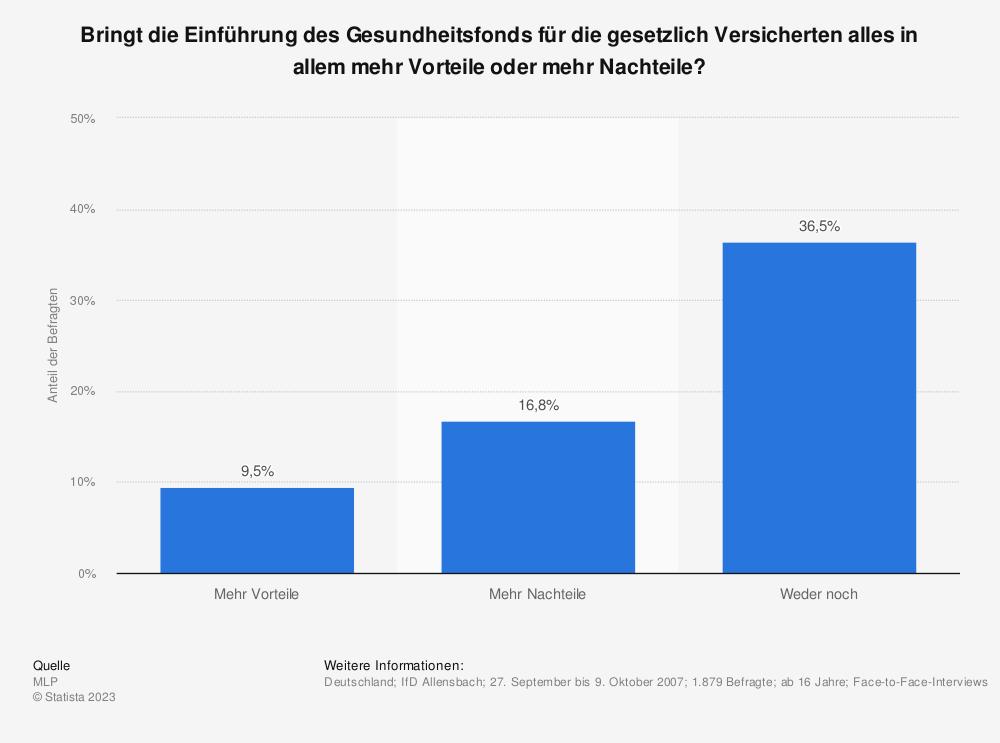 Statistik: Bringt die Einführung des Gesundheitsfonds für die gesetzlich Versicherten alles in allem mehr Vorteile oder mehr Nachteile? | Statista