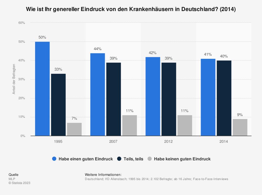 Statistik: Wie ist Ihr genereller Eindruck von den Krankenhäusern in Deutschland? (2014) | Statista