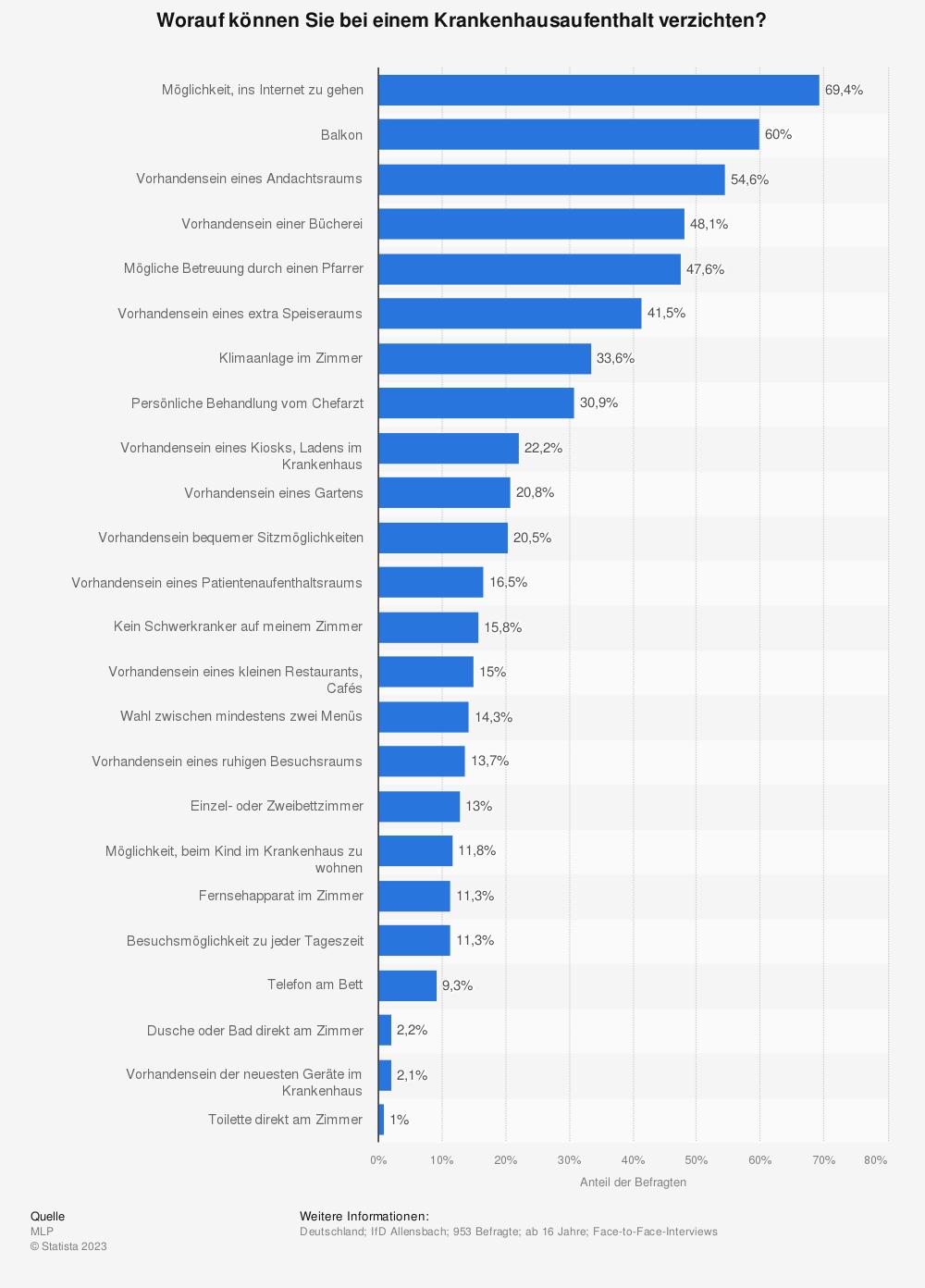Statistik: Worauf können Sie bei einem Krankenhausaufenthalt verzichten? | Statista