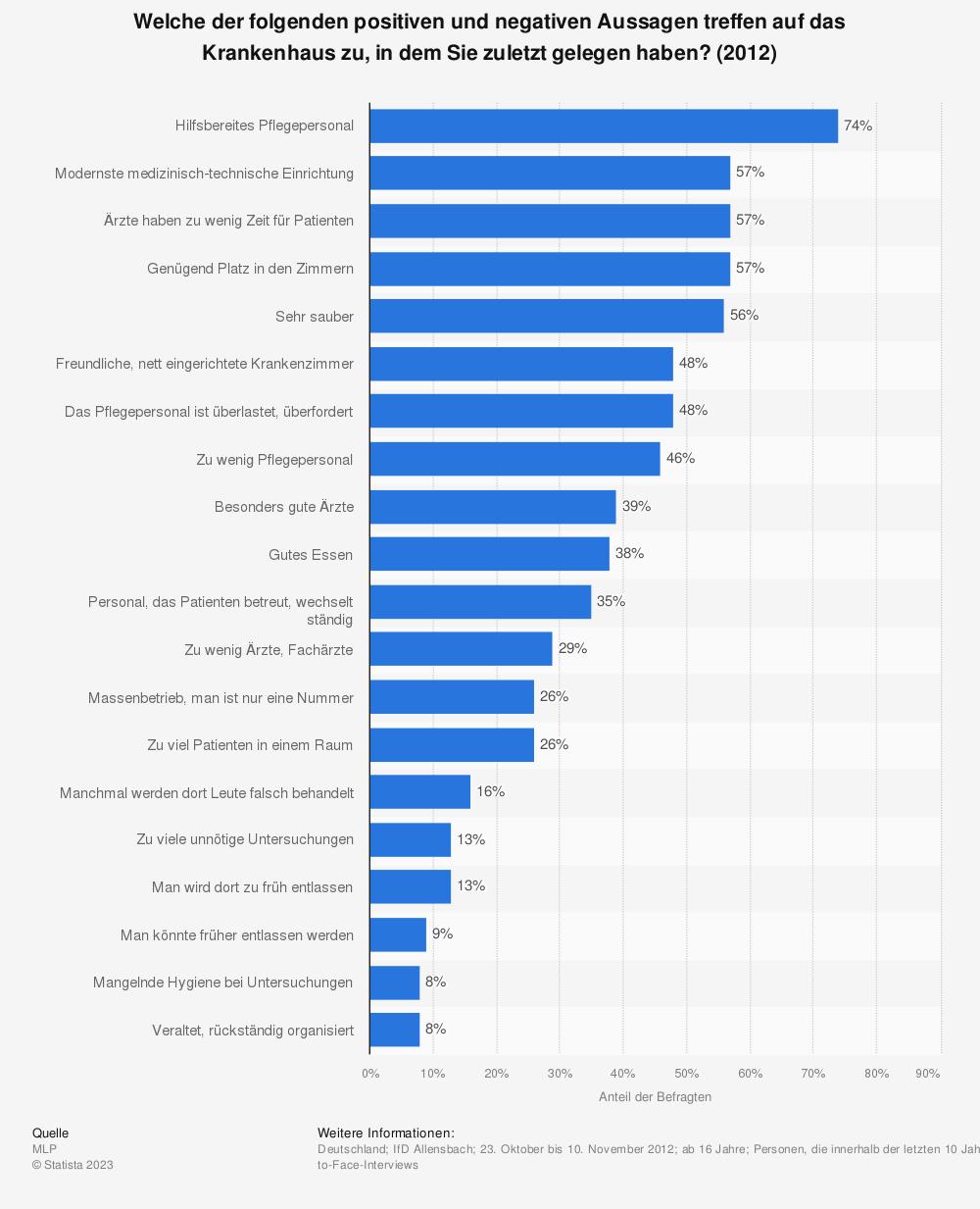 Statistik: Welche der folgenden positiven und negativen Aussagen treffen auf das Krankenhaus zu, in dem Sie zuletzt gelegen haben? (2012) | Statista