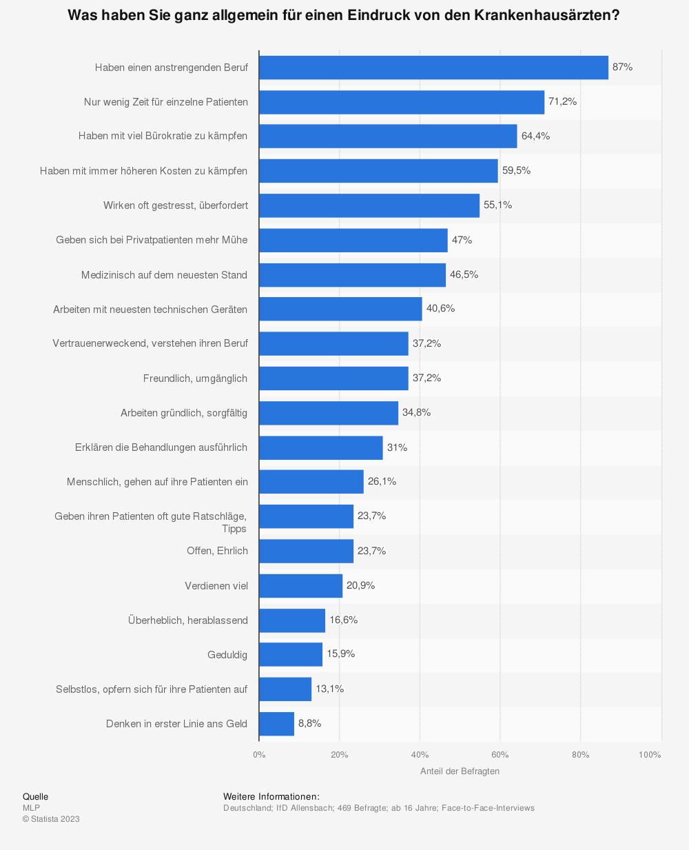 Statistik: Was haben Sie ganz allgemein für einen Eindruck von den Krankenhausärzten? | Statista
